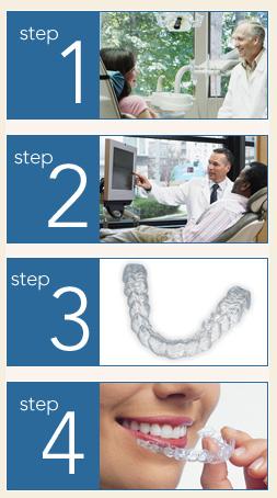 Invisalign Blue Ridge Dental Center, Minnesota
